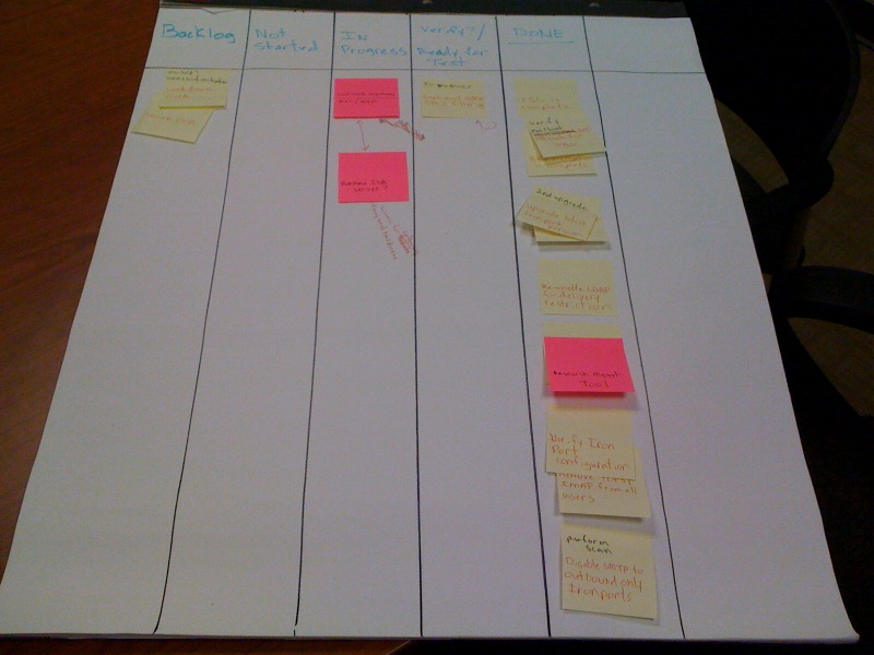 Scrum board close to DONE